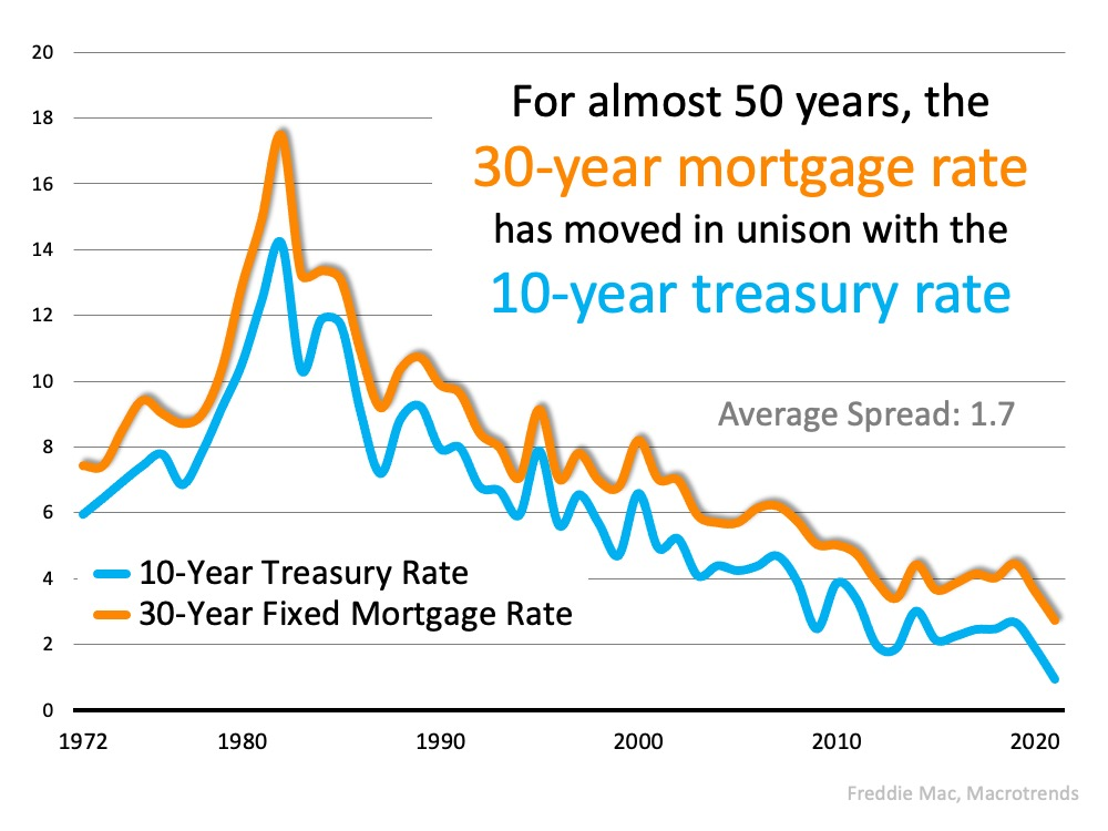 The Reason Mortgage Rates Are Projected to Increase and What It Means for You | Simplifying The Market