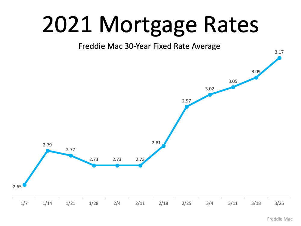 How a Change in Mortgage Rate Impacts Your Homebuying Budget   Simplifying The Market