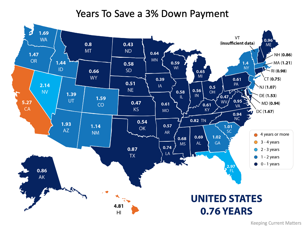 How Much Time Do You Need To Save for a Down Payment?   Simplifying The Market